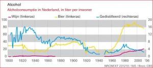 Bierconsumptie Nederland