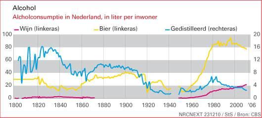 Nederland van Jeneverland naar Bierland